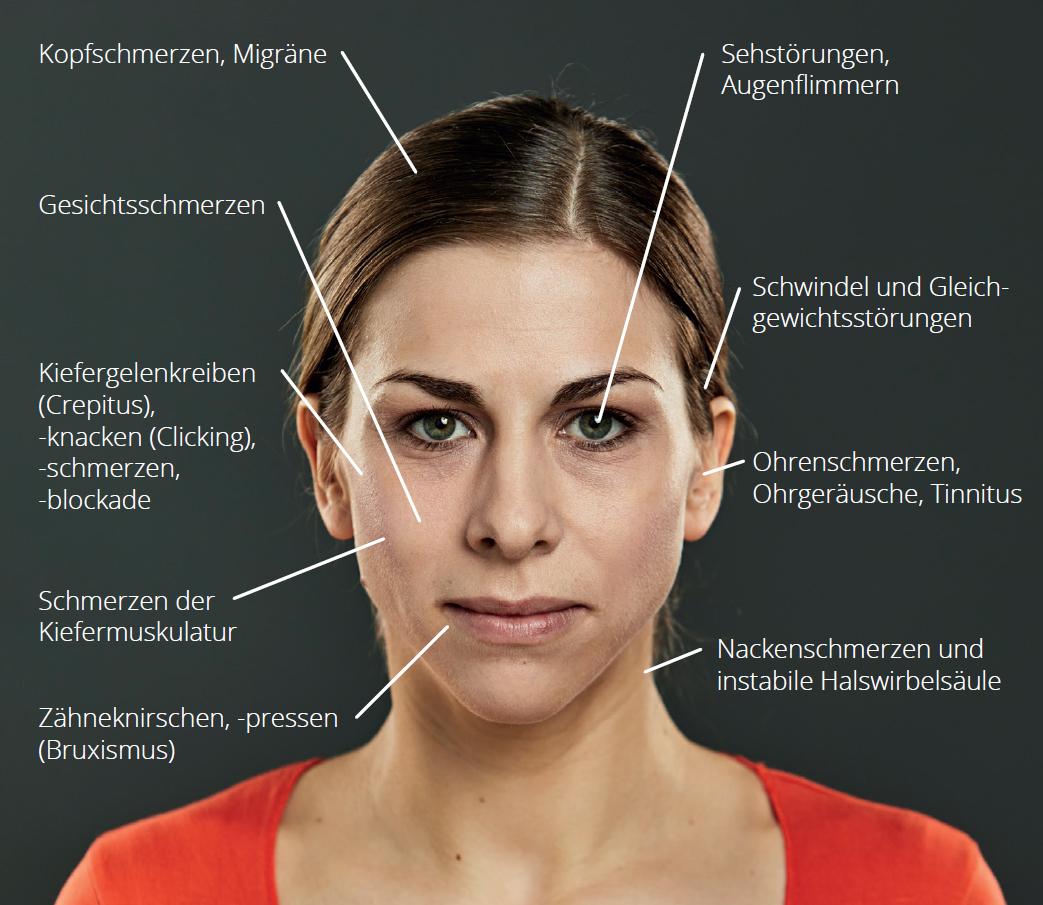 Symptome und Spätfolgen der CMD